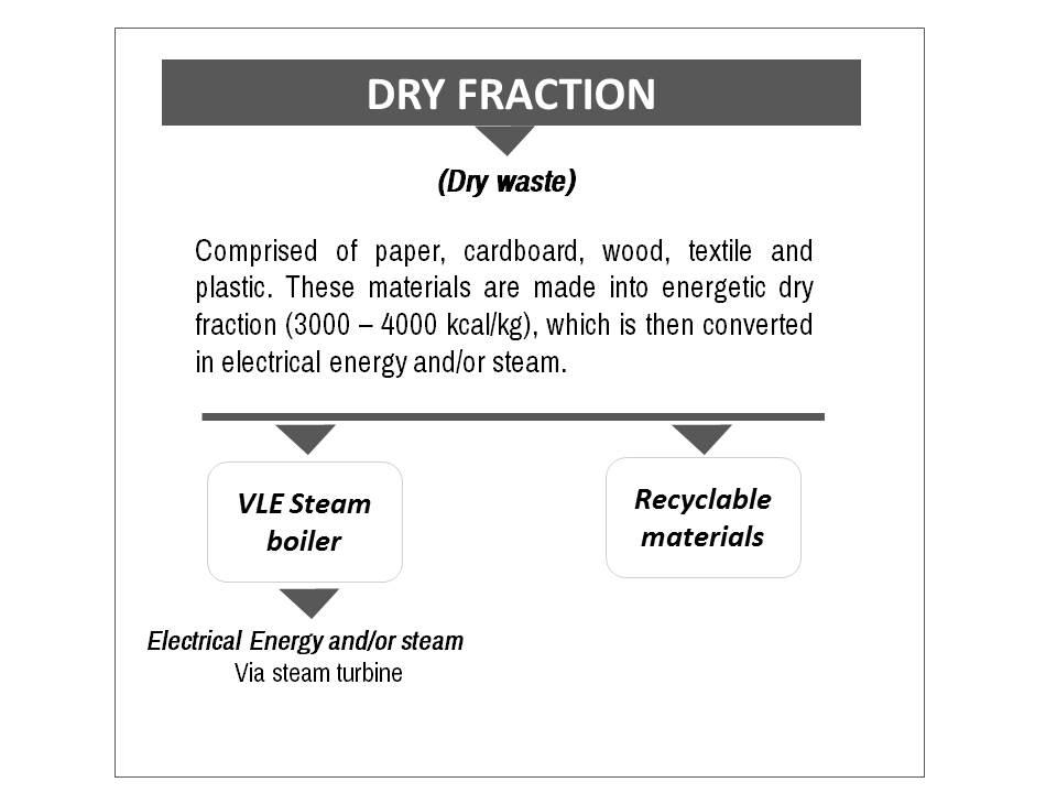 dry frac