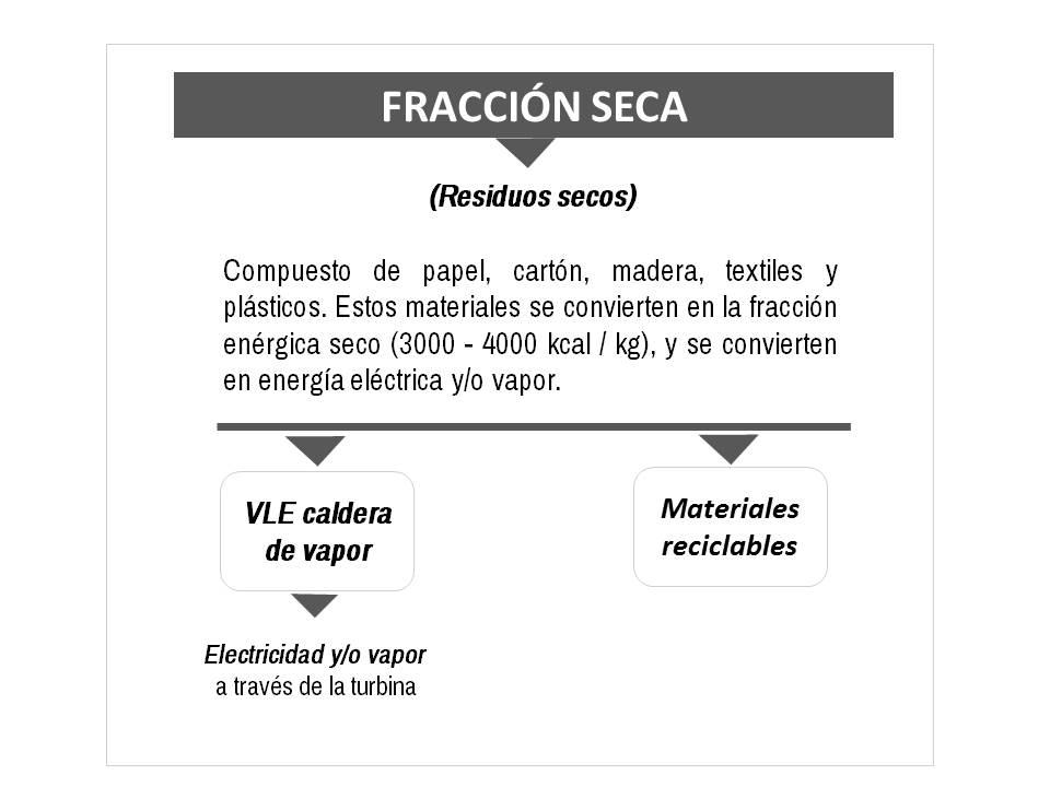 FRACCIÓN SECA