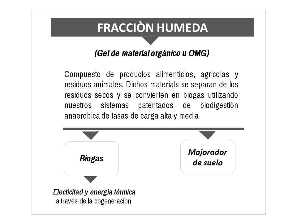 FRACCIÓN HÚMEDA