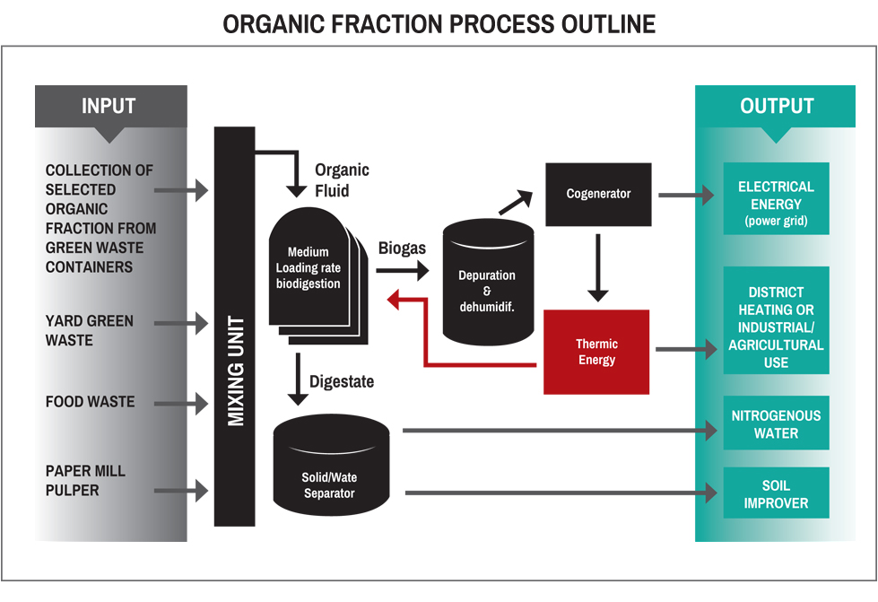 ORGANIC FRACTION PROCESS OUTLINE