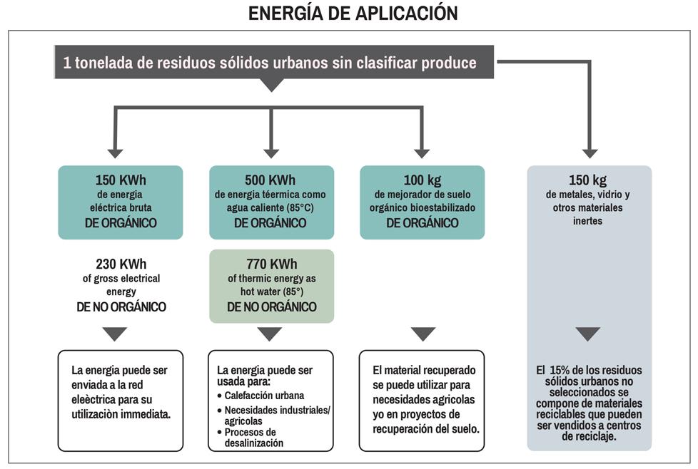 Requisitos Energéticos